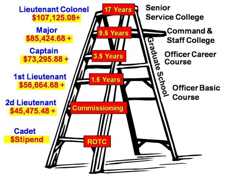 A diagram illustrating education and time required to reach various ranks and the salaries associated with those ranks